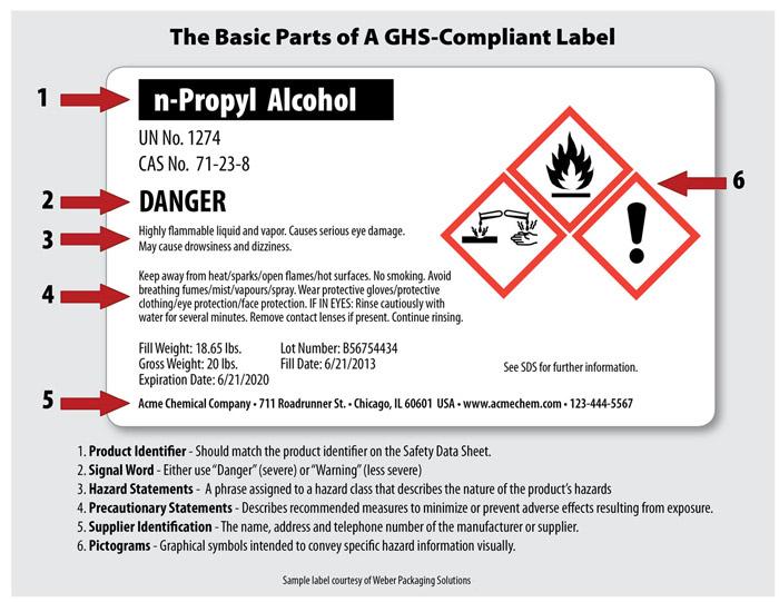 GHS-label-diagram